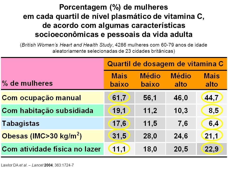 Lawlor DA et al. – Lancet 2004; 363:1724-7 Porcentagem (%) de mulheres em cada quartil de nível plasmático de vitamina C, de acordo com algumas caract