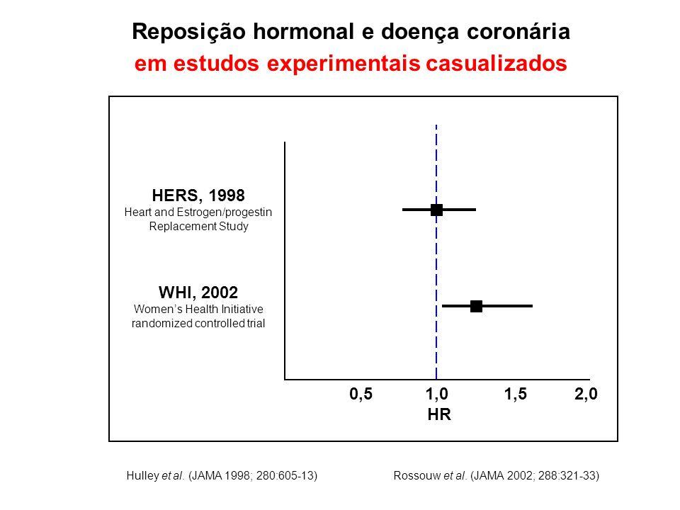 Hulley et al. (JAMA 1998; 280:605-13) Reposição hormonal e doença coronária em estudos experimentais casualizados 0,5 1,0 1,5 2,0 HR HERS, 1998 Heart