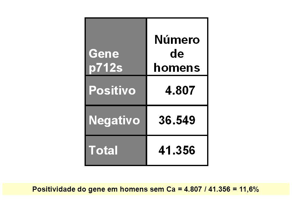 Positividade do gene em homens sem Ca = 4.807 / 41.356 = 11,6%