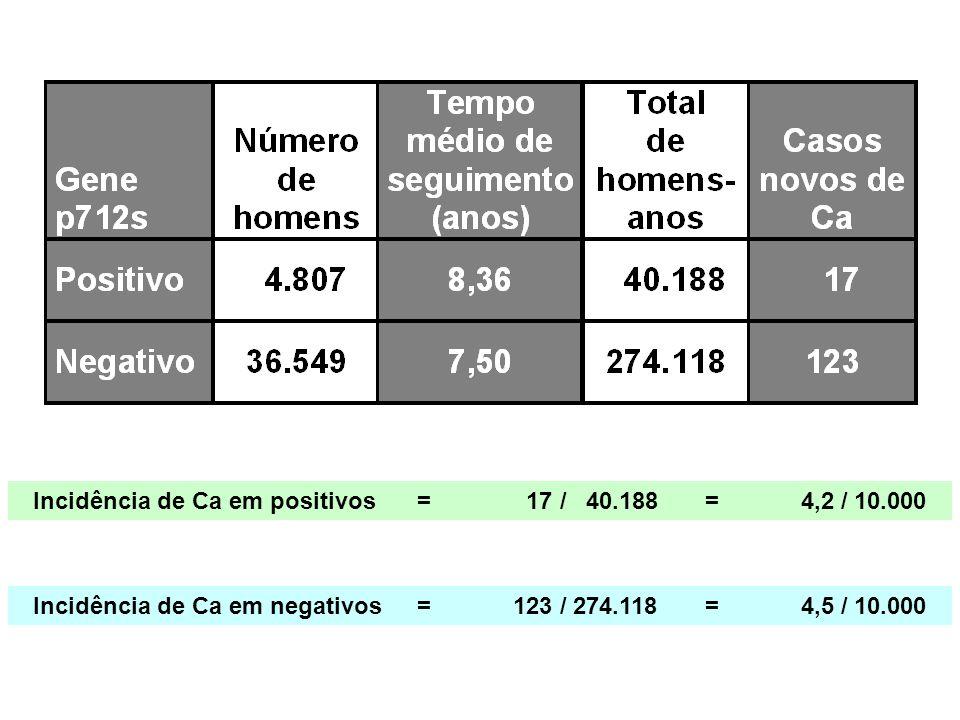 Incidência de Ca em positivos= 17 / 40.188=4,2 / 10.000 Incidência de Ca em negativos=123 / 274.118=4,5 / 10.000