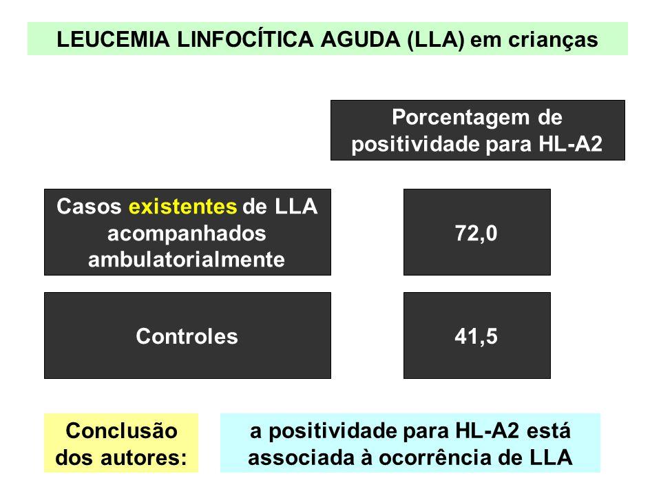 Casos existentes de LLA acompanhados ambulatorialmente 72,0 Controles 41,5 Porcentagem de positividade para HL-A2 LEUCEMIA LINFOCÍTICA AGUDA (LLA) em