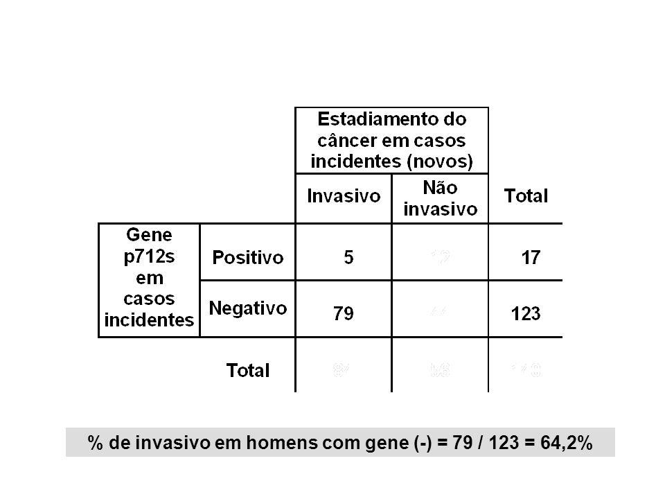 % de invasivo em homens com gene (-) = 79 / 123 = 64,2%