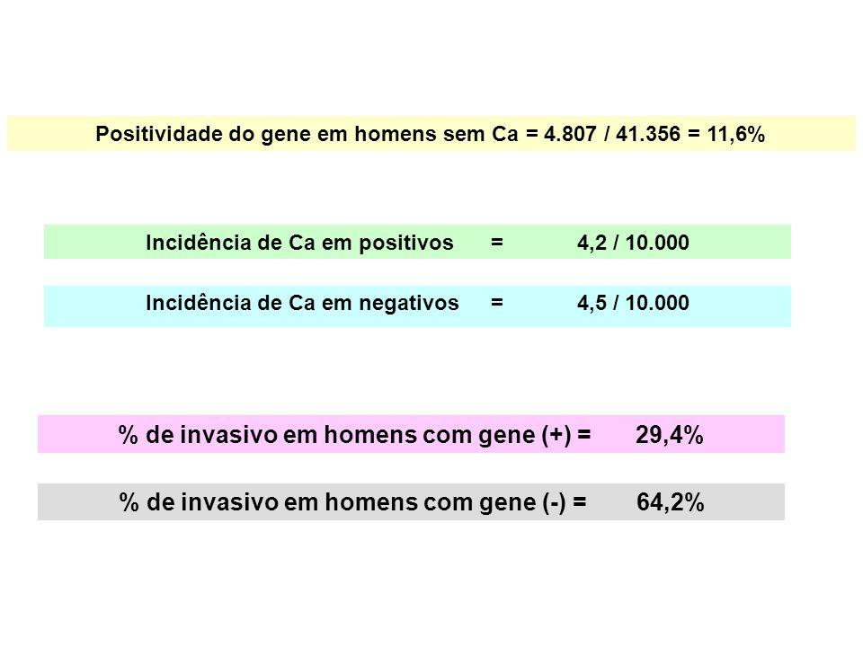 Positividade do gene em homens sem Ca = 4.807 / 41.356 = 11,6% Incidência de Ca em positivos=4,2 / 10.000 Incidência de Ca em negativos=4,5 / 10.000 %