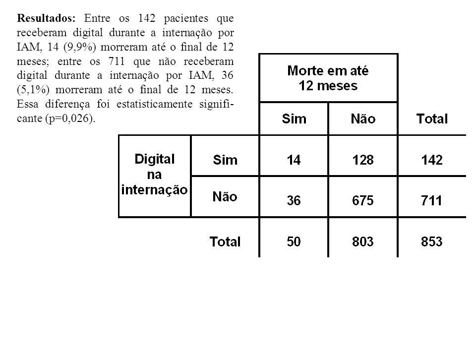 Resultados: Entre os 142 pacientes que receberam digital durante a internação por IAM, 14 (9,9%) morreram até o final de 12 meses; entre os 711 que nã