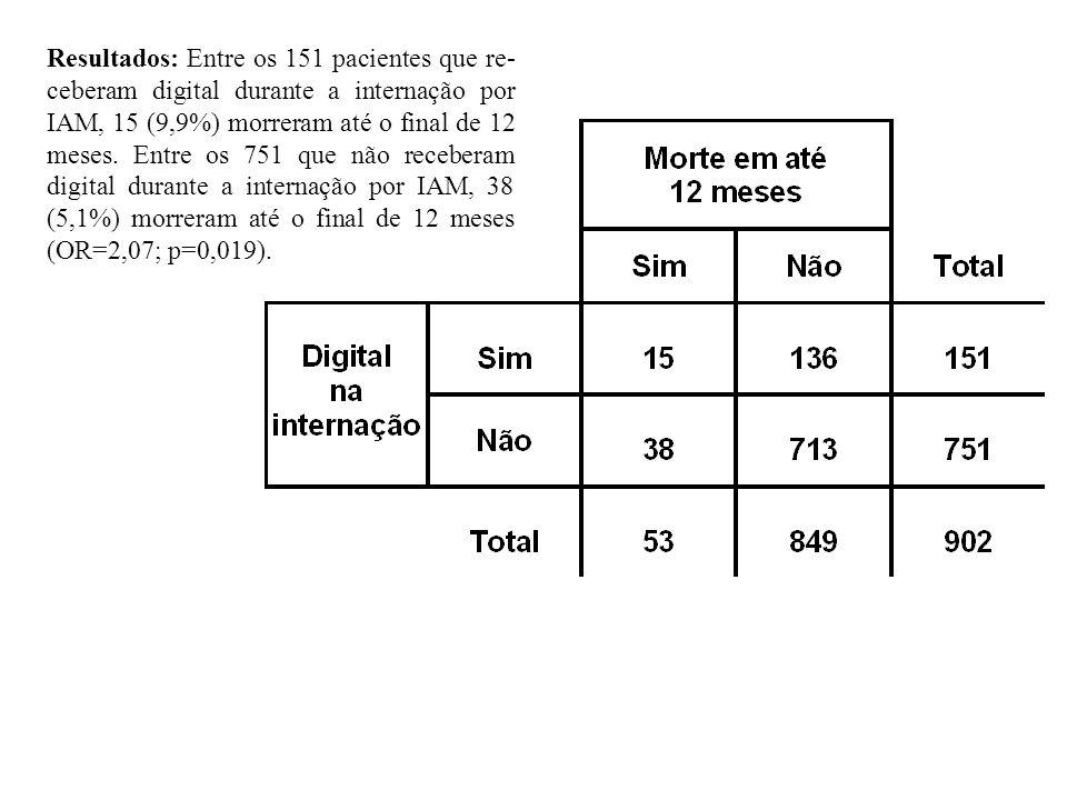Resultados: Entre os 151 pacientes que re- ceberam digital durante a internação por IAM, 15 (9,9%) morreram até o final de 12 meses. Entre os 751 que