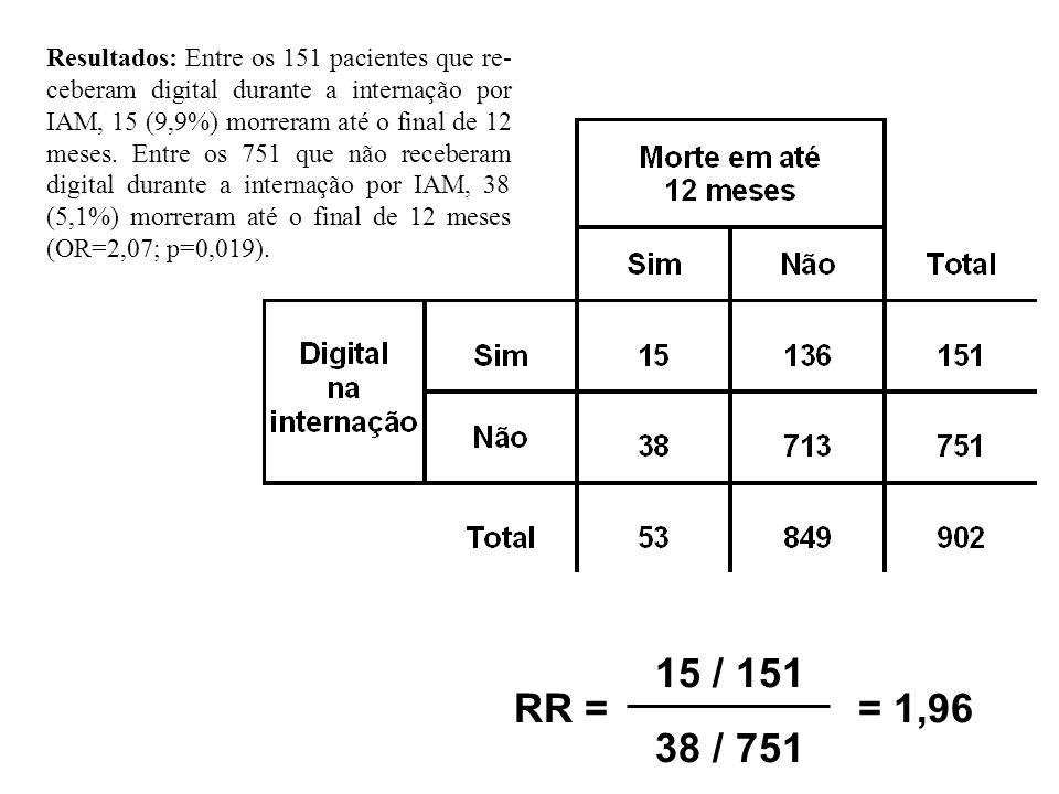 RR = 15 / 151 38 / 751 = 1,96
