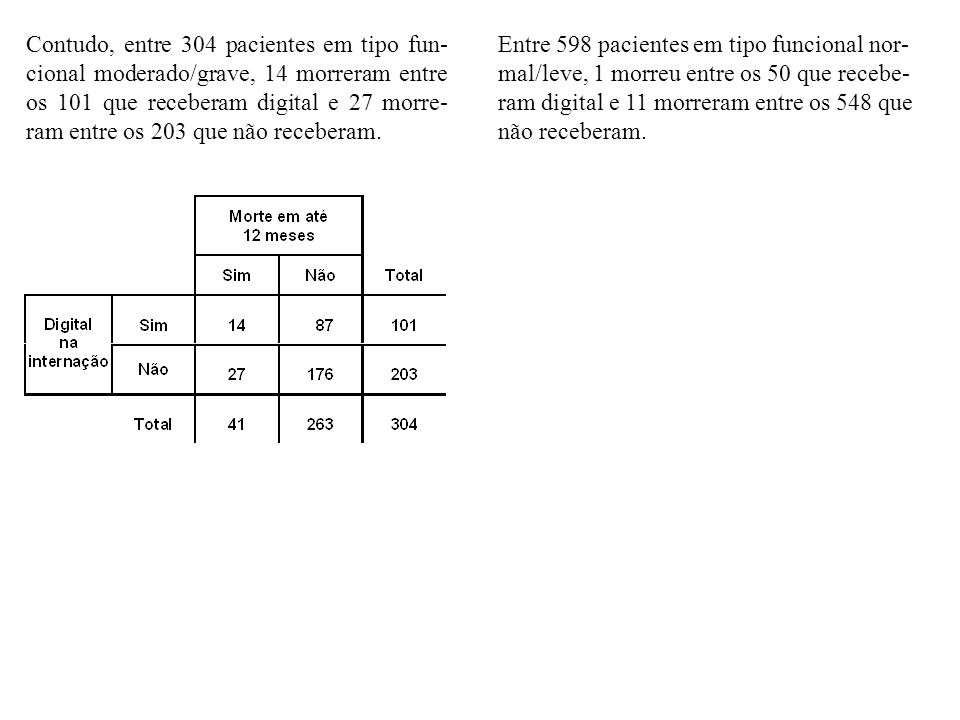 Contudo, entre 304 pacientes em tipo fun- cional moderado/grave, 14 morreram entre os 101 que receberam digital e 27 morre- ram entre os 203 que não r