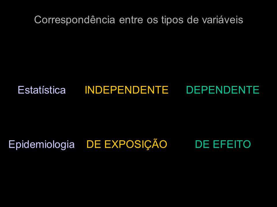 INDEPENDENTEDEPENDENTEEstatística EpidemiologiaDE EXPOSIÇÃODE EFEITO Correspondência entre os tipos de variáveis