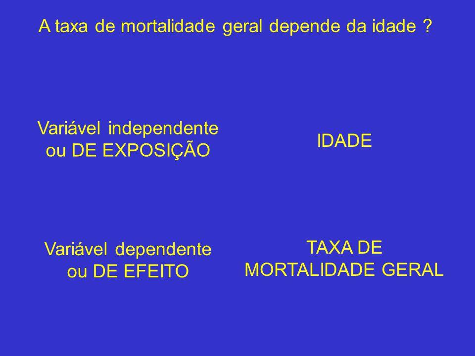 A taxa de mortalidade geral depende da idade ? Variável independente ou DE EXPOSIÇÃO IDADE Variável dependente ou DE EFEITO TAXA DE MORTALIDADE GERAL
