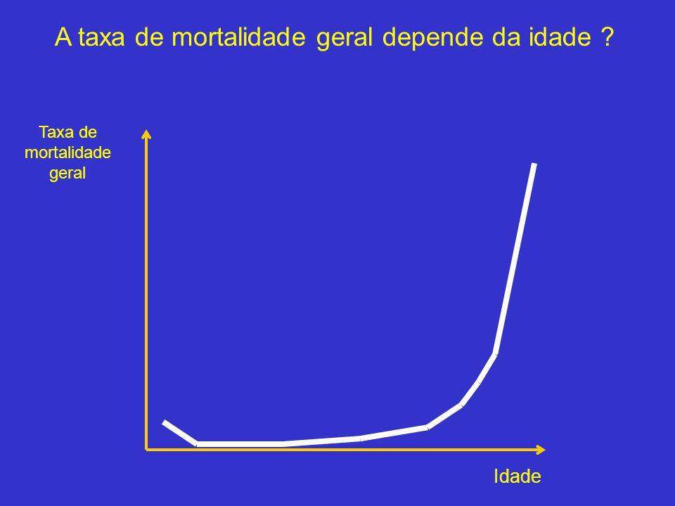 Taxa de mortalidade geral Idade A taxa de mortalidade geral depende da idade ?