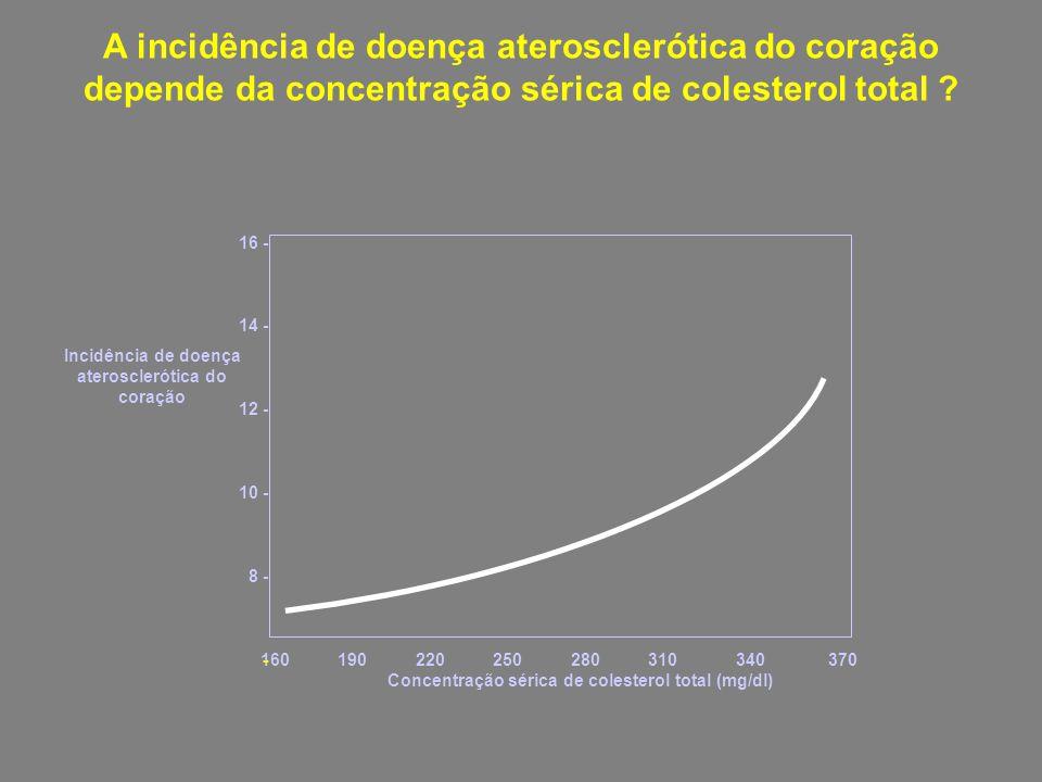 160 190 220 250 280 310 340 370 Concentração sérica de colesterol total (mg/dl) 16 - 14 - 12 - 10 - 8 - 6 - Incidência de doença aterosclerótica do co