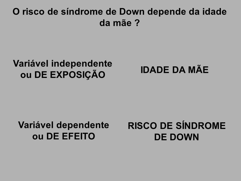 O risco de síndrome de Down depende da idade da mãe ? Variável independente ou DE EXPOSIÇÃO IDADE DA MÃE Variável dependente ou DE EFEITO RISCO DE SÍN