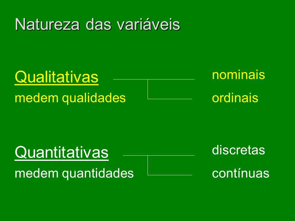 Natureza das variáveis Qualitativas Quantitativas medem qualidades medem quantidades nominais ordinais contínuas discretas