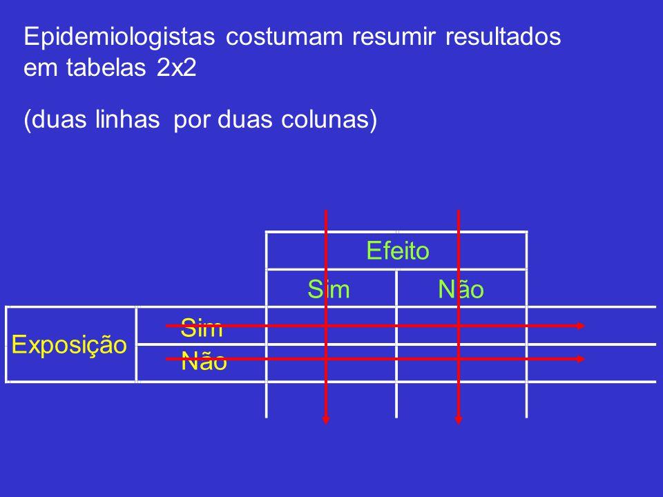 Exposição Efeito Sim Não SimNão Epidemiologistas costumam resumir resultados em tabelas 2x2 (duas linhaspor duas colunas)