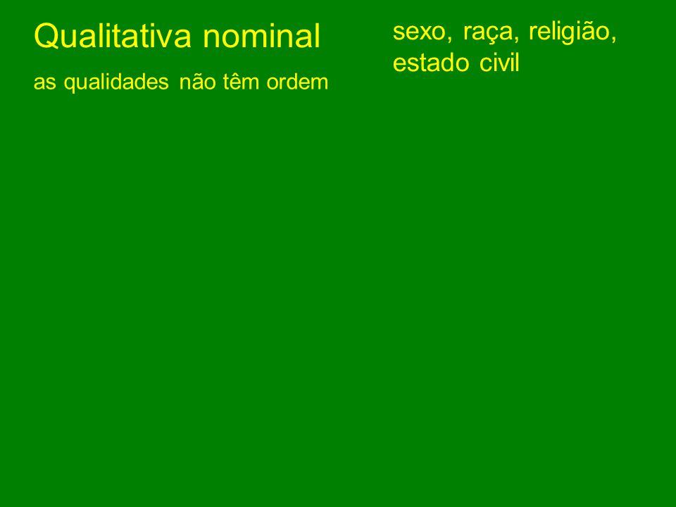 Qualitativa nominal as qualidades não têm ordem sexo, raça, religião, estado civil Qualitativa ordinal as qualidades têm ordem escolaridade, classe sócio-econômica