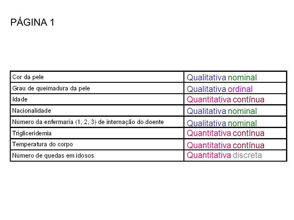 Qualitativa nominal Qualitativa ordinal Quantitativa contínua Qualitativa nominal Quantitativa contínua Quantitativa discreta PÁGINA 1