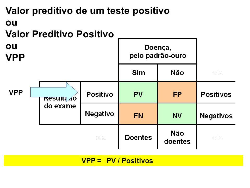 VPP =PV / Positivos Valor preditivo de um teste positivo ou Valor Preditivo Positivo ou VPP