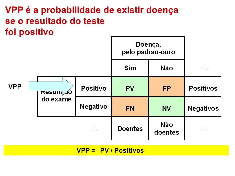 VPP =PV / Positivos VPP é a probabilidade de existir doença se o resultado do teste foi positivo VPP