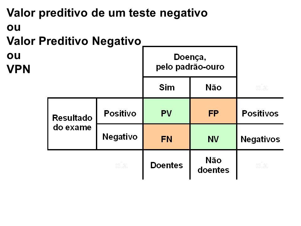 Valor preditivo de um teste negativo ou Valor Preditivo Negativo ou VPN