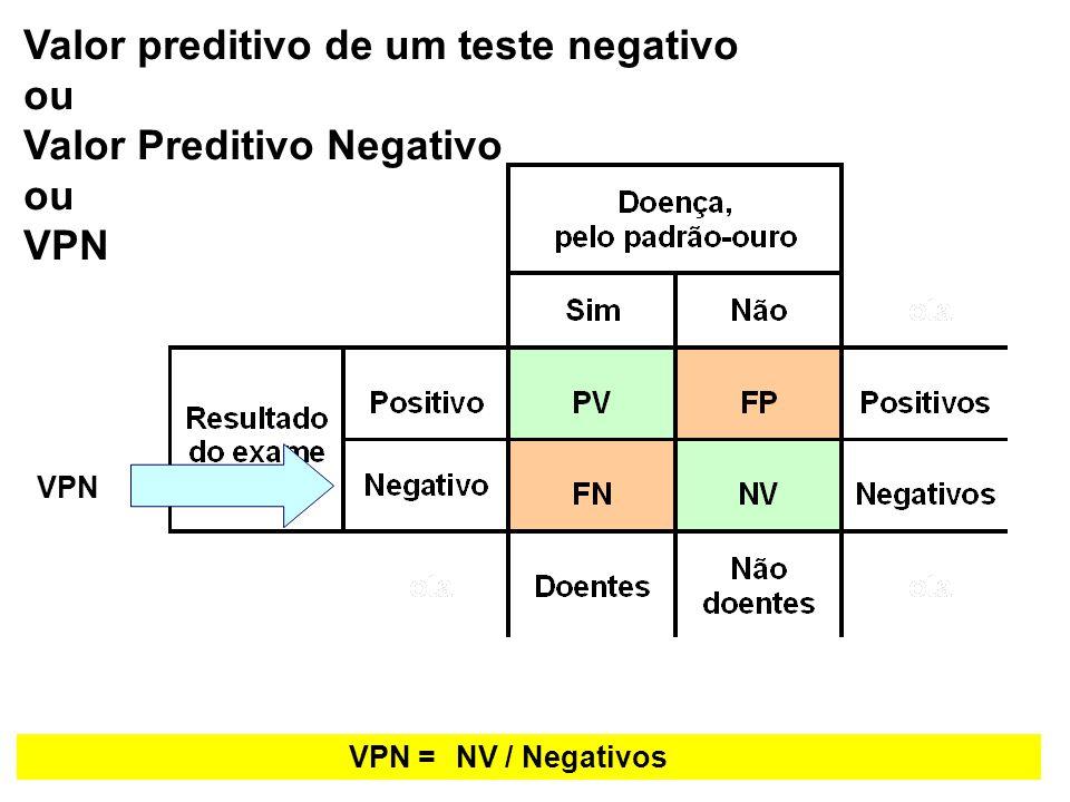 VPN =NV / Negativos Valor preditivo de um teste negativo ou Valor Preditivo Negativo ou VPN