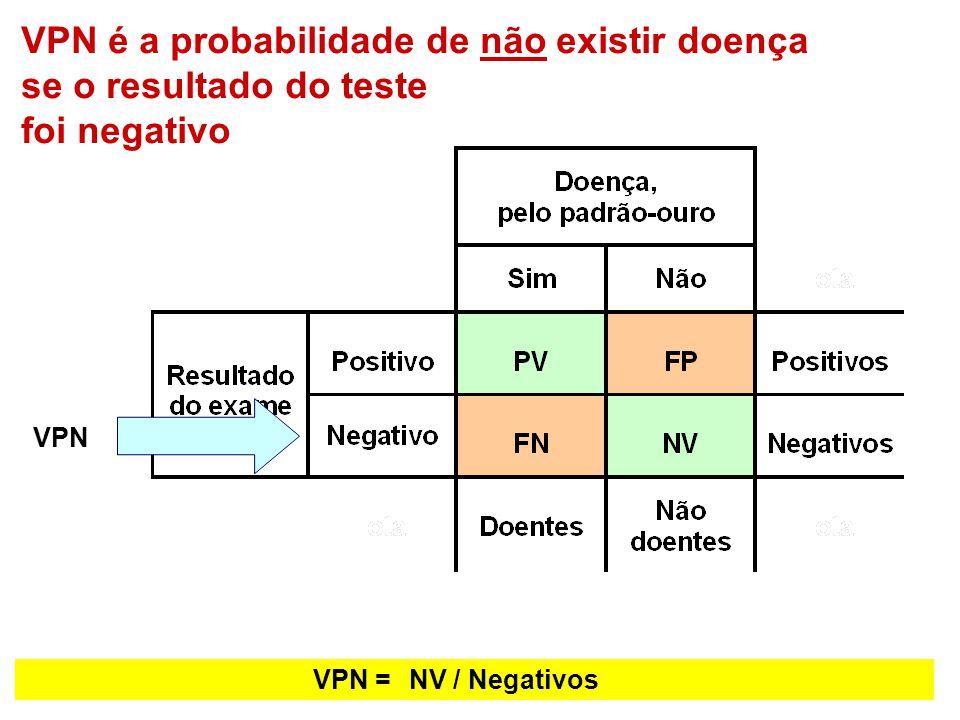 VPN é a probabilidade de não existir doença se o resultado do teste foi negativo VPN VPN =NV / Negativos