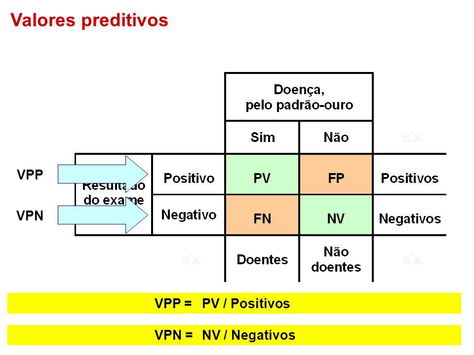 VPN VPN =NV / Negativos VPP =PV / Positivos VPP Valores preditivos