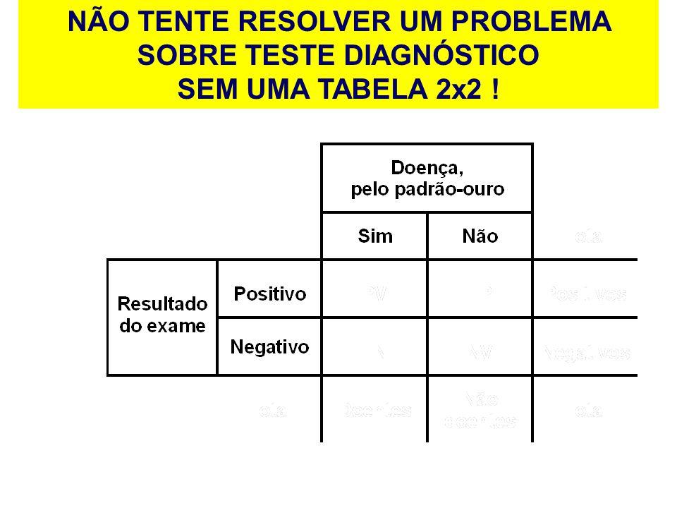 NÃO TENTE RESOLVER UM PROBLEMA SOBRE TESTE DIAGNÓSTICO SEM UMA TABELA 2x2 !