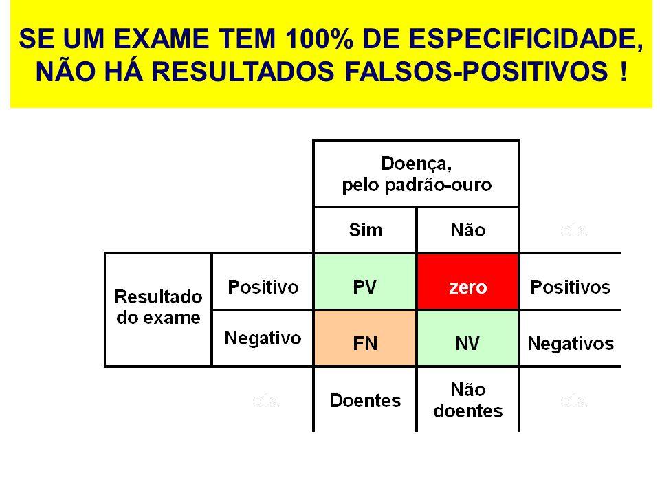 SE UM EXAME TEM 100% DE ESPECIFICIDADE, NÃO HÁ RESULTADOS FALSOS-POSITIVOS !