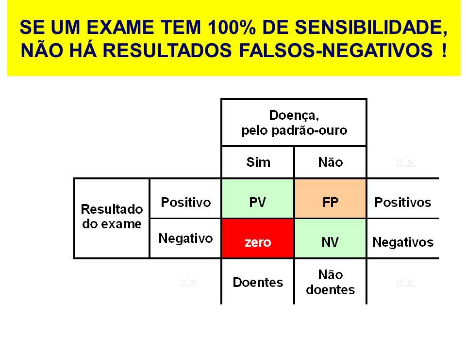 SE UM EXAME TEM 100% DE SENSIBILIDADE, NÃO HÁ RESULTADOS FALSOS-NEGATIVOS !