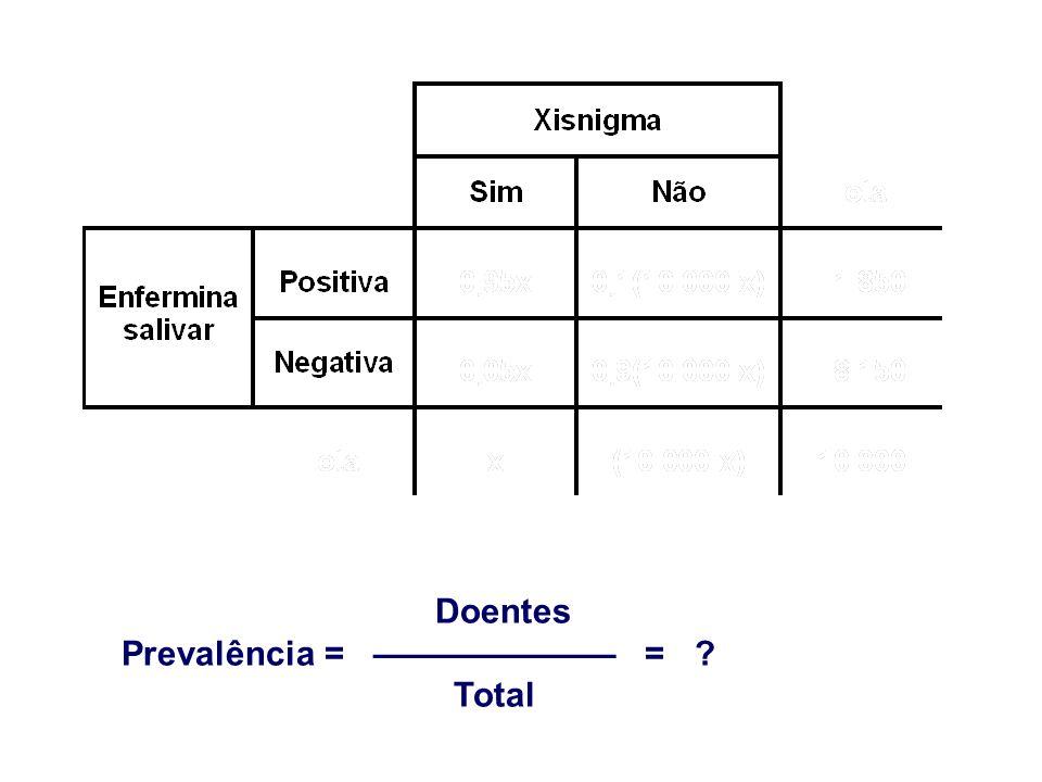 Doentes Prevalência = ——————— = ? Total