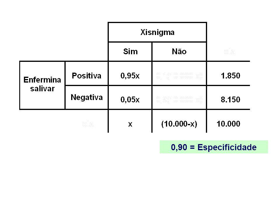 0,90 = Especificidade