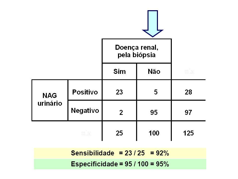 Especificidade = 95 / 100 = 95%
