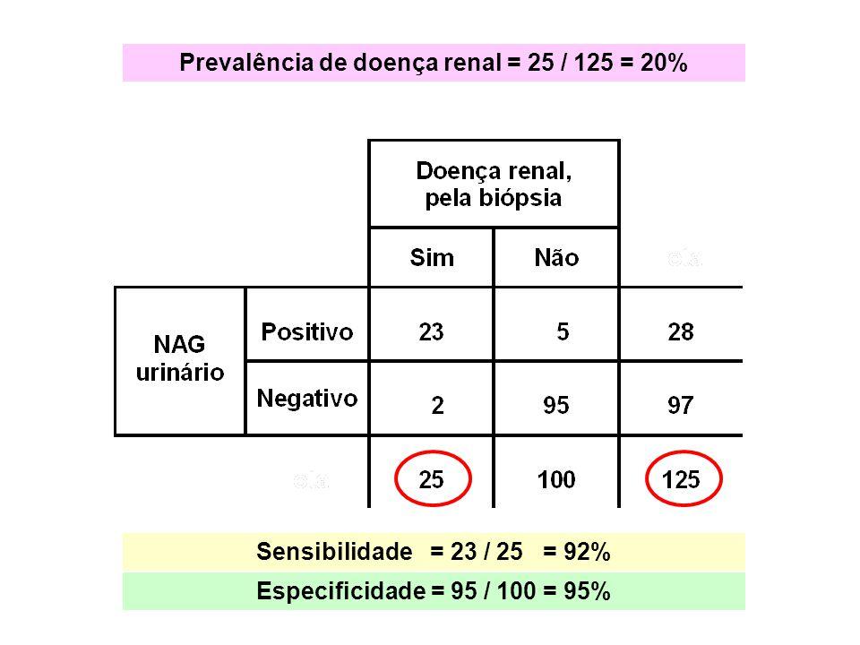 Sensibilidade = 23 / 25 = 92% Especificidade = 95 / 100 = 95% Prevalência de doença renal = 25 / 125 = 20%
