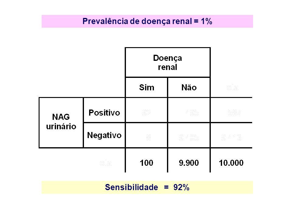 Sensibilidade = 92%