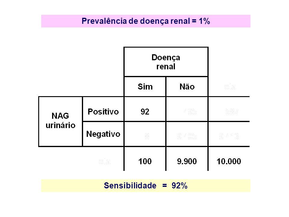 Prevalência de doença renal = 1% Sensibilidade = 92%