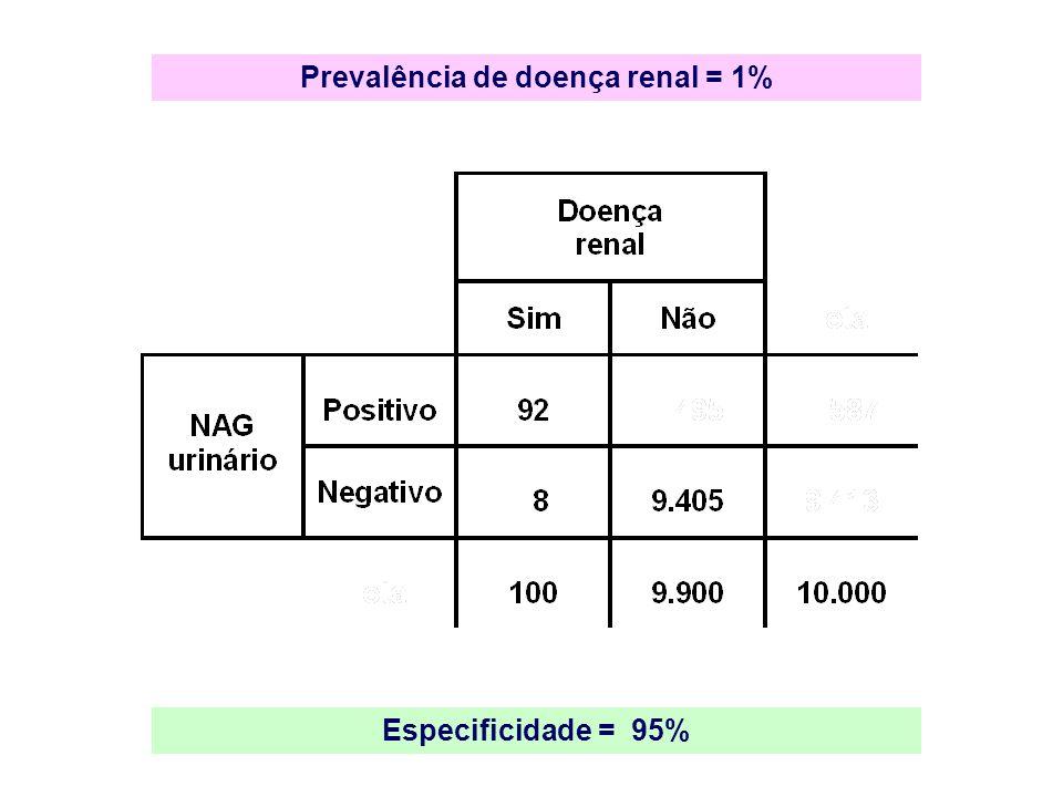 Prevalência de doença renal = 1% Especificidade = 95%