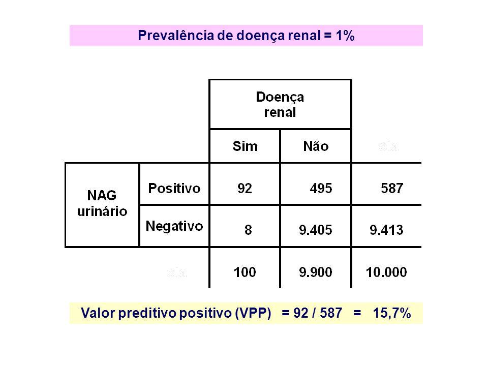 Valor preditivo positivo (VPP) = 92 / 587 = 15,7%
