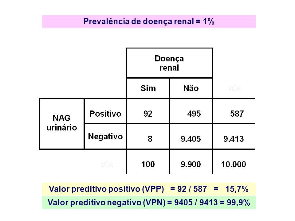 Prevalência de doença renal = 1% Valor preditivo positivo (VPP) = 92 / 587 = 15,7% Valor preditivo negativo (VPN) = 9405 / 9413 = 99,9%