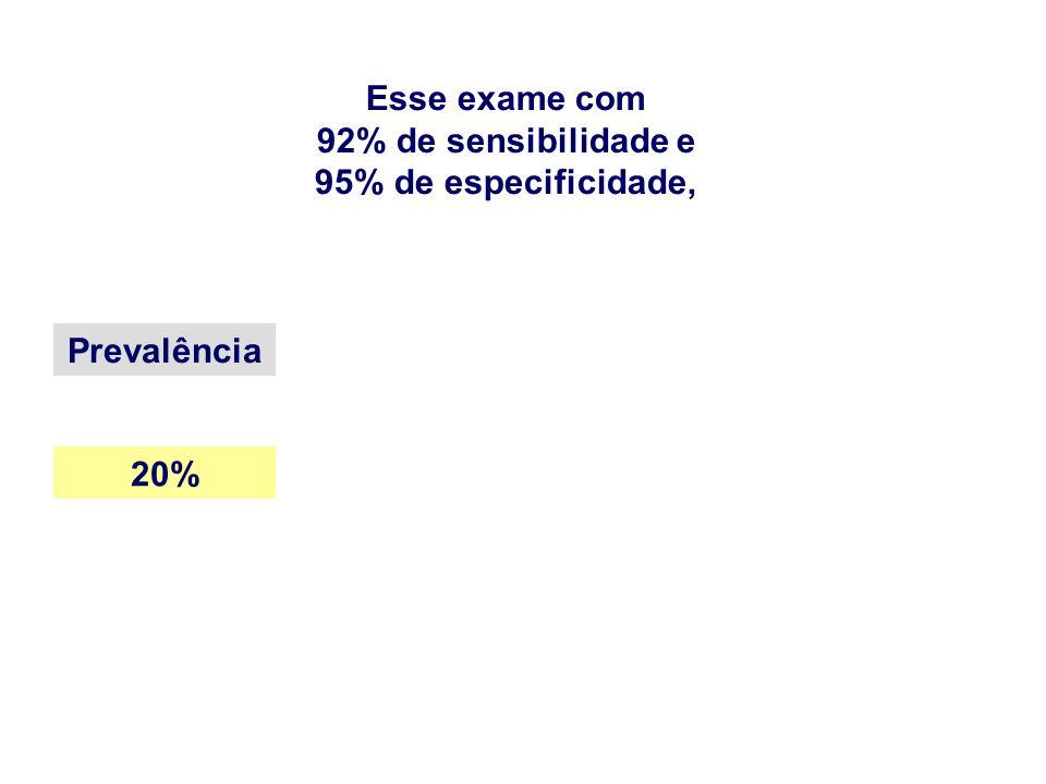 Esse exame com 92% de sensibilidade e 95% de especificidade, Prevalência 20%