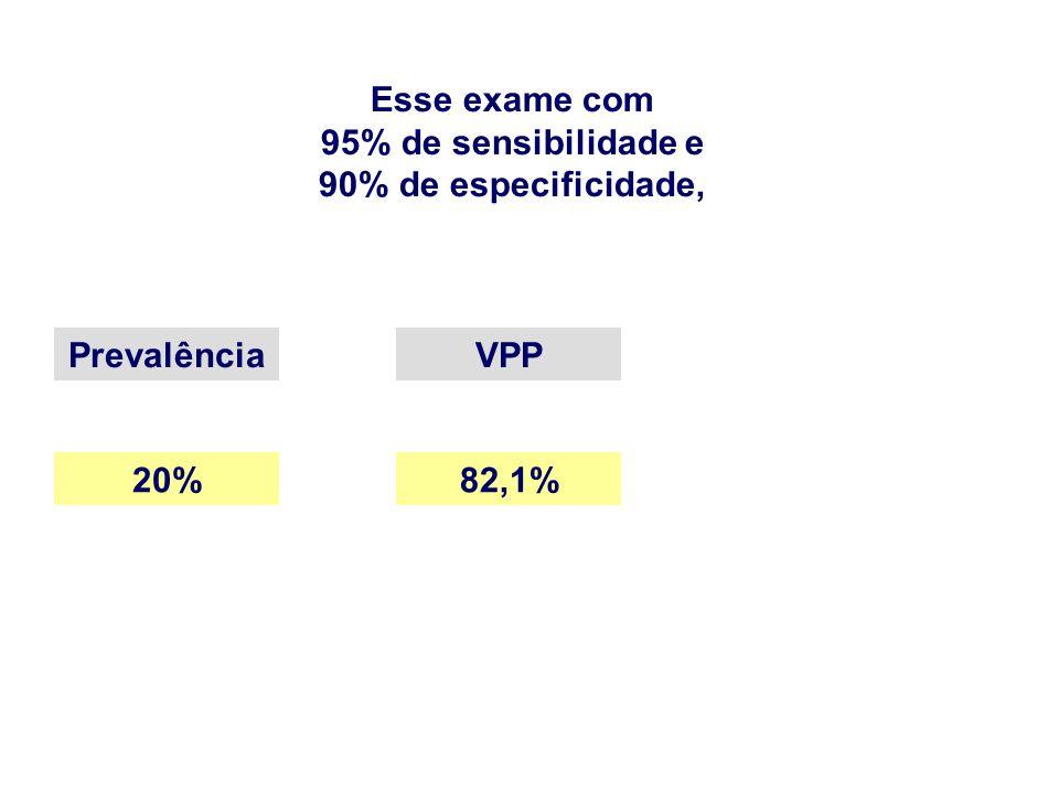 Esse exame com 95% de sensibilidade e 90% de especificidade, PrevalênciaVPP 20%82,1%