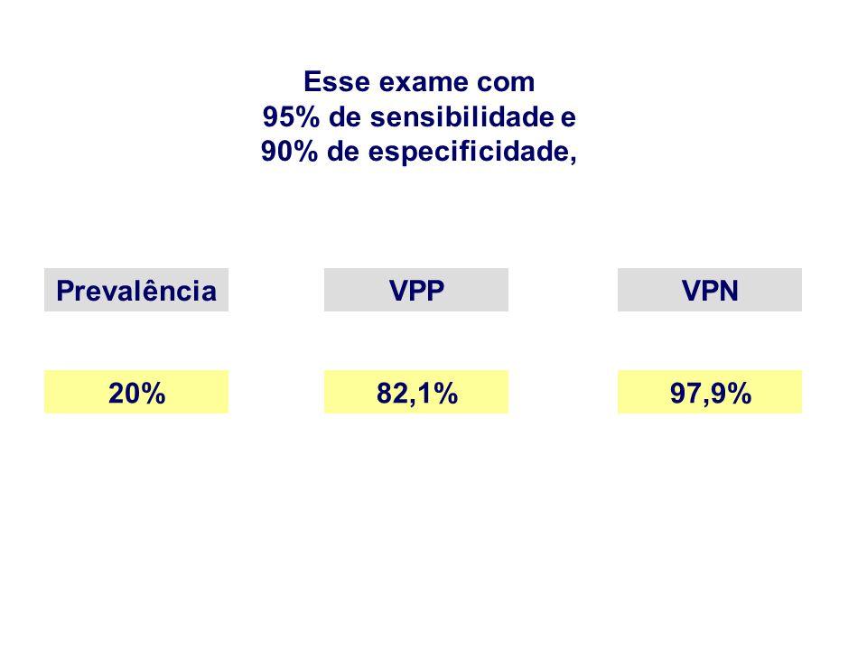 Esse exame com 95% de sensibilidade e 90% de especificidade, PrevalênciaVPPVPN 20%82,1%97,9%