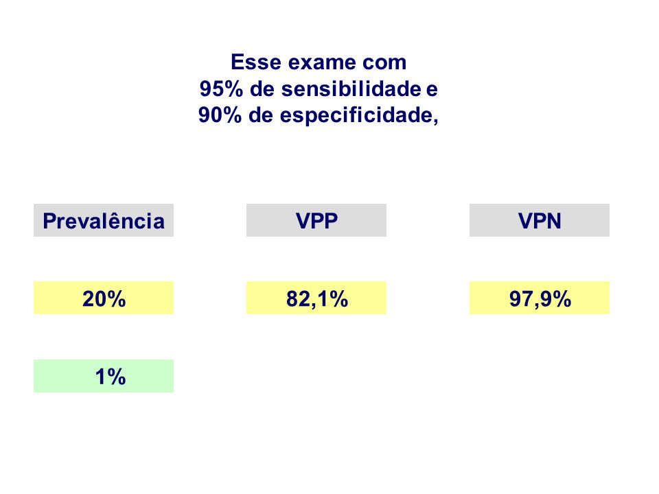 Esse exame com 95% de sensibilidade e 90% de especificidade, PrevalênciaVPPVPN 20%82,1%97,9% 1%