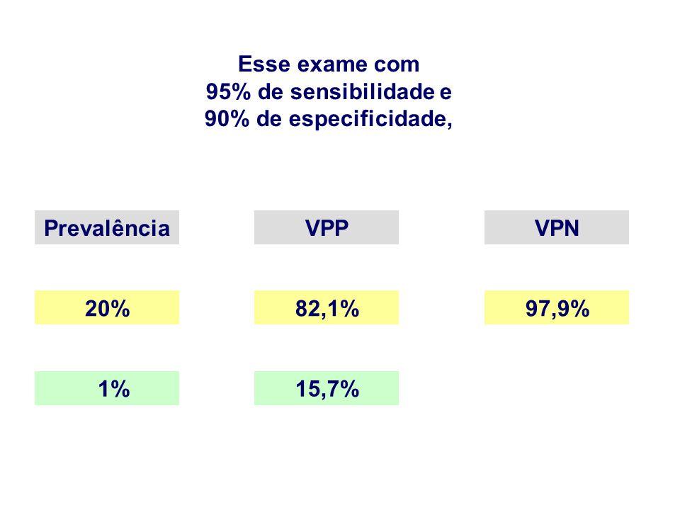 Esse exame com 95% de sensibilidade e 90% de especificidade, PrevalênciaVPPVPN 20%82,1%97,9% 1%15,7%