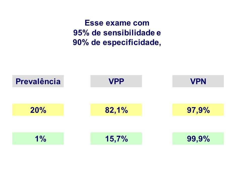 Esse exame com 95% de sensibilidade e 90% de especificidade, PrevalênciaVPPVPN 20%82,1%97,9% 1%15,7%99,9%