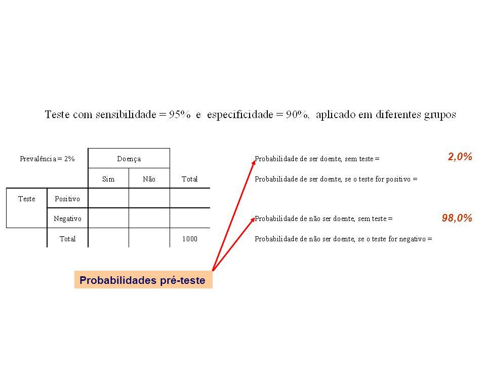 2,0% 98,0% Probabilidades pré-teste