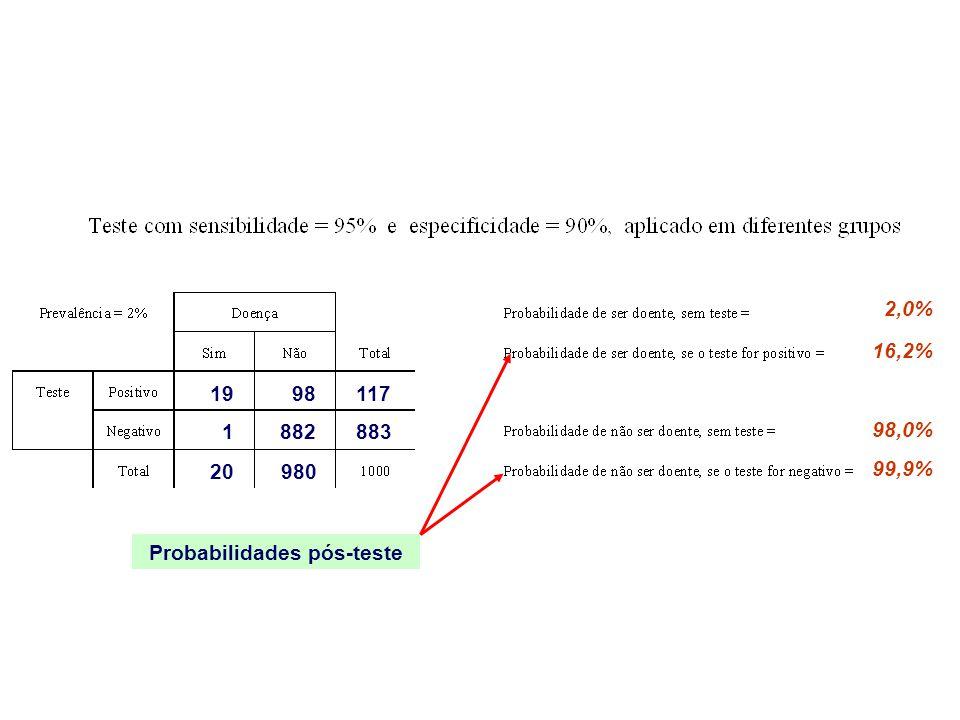 2,0% 98,0% 20980 19 1882 98117 883 16,2% 99,9% Probabilidades pós-teste