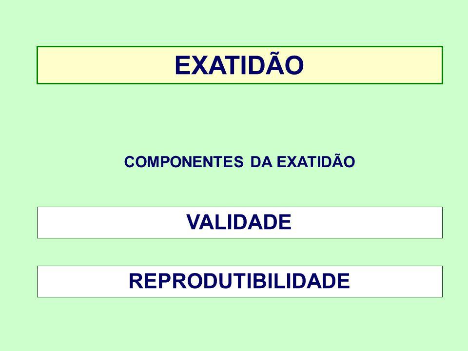 EXATIDÃO COMPONENTES DA EXATIDÃO VALIDADE REPRODUTIBILIDADE