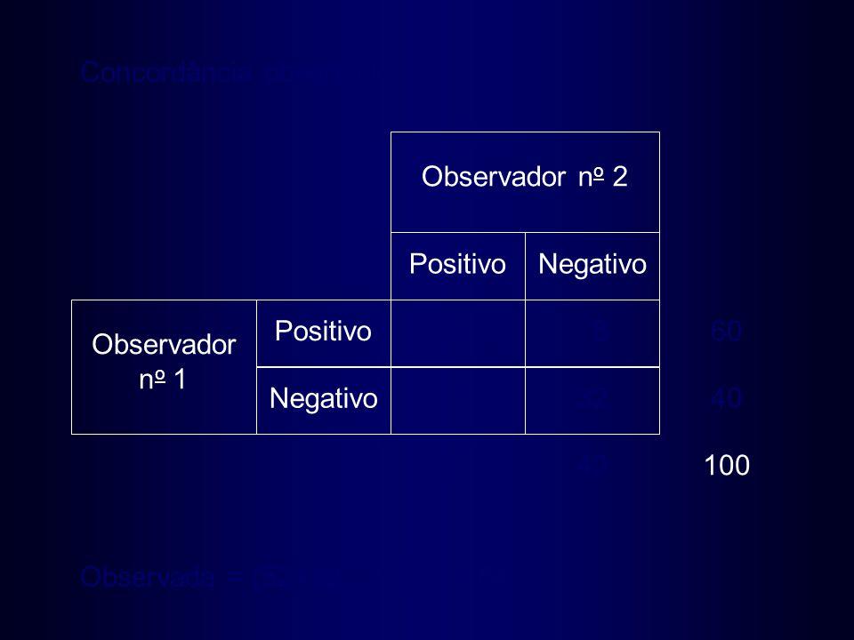 52 832 8 PositivoNegativo Positivo Negativo Observador n o 1 Observador n o 2 6040100 40 60 Concordância observada Observada = (52+32) / 100 = 0,84