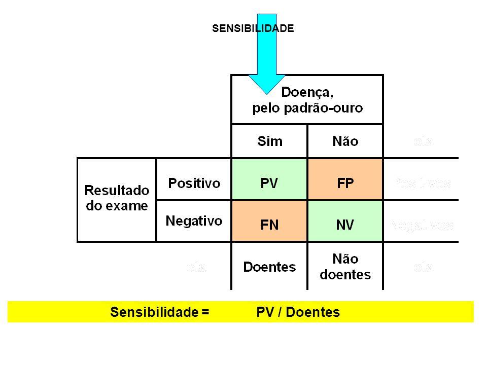 Sensibilidade =PV / Doentes