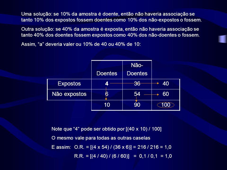Uma solução: se 10% da amostra é doente, então não haveria associação se tanto 10% dos expostos fossem doentes como 10% dos não-expostos o fossem. Out